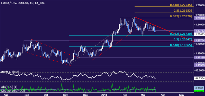 EUR/USD Technical Analysis: Euro Aiming Below 1.22 Anew