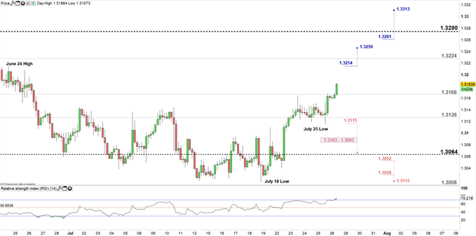 USDCAD price four- hour chart 26-07-19