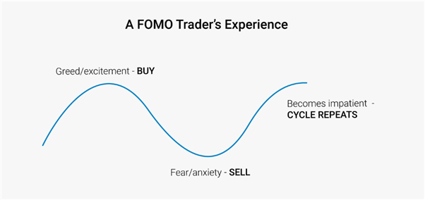 The cycle of FOMO when trading
