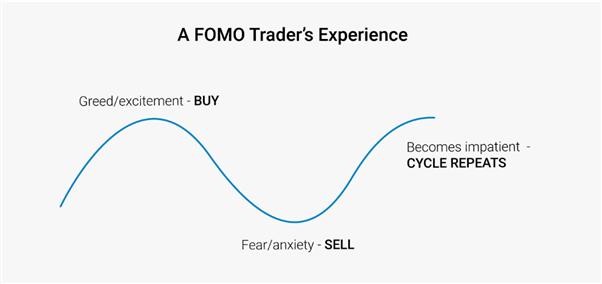 Chu kỳ của FOMO trong tâm lý giao dịch