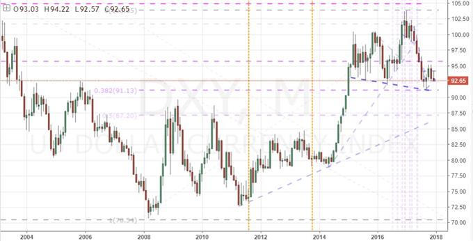 Monthly Dxy Dollar Index Chart