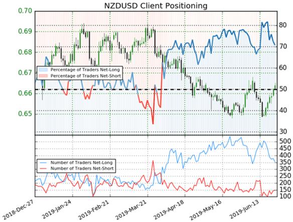 Spot NZDUSD trader positioning ahead of June RBNZ Meeting