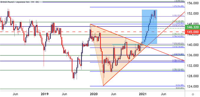 gbpjpy weekly price chart