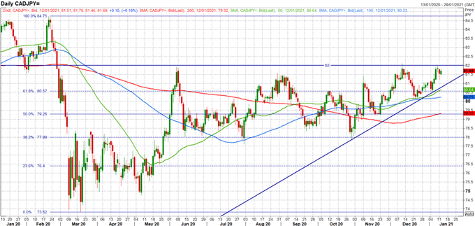 Canadian Dollar Outlook: Key USD/CAD, CAD/JPY Levels to Watch