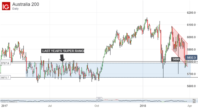 ASX 200 Technical Analysis: Is The Super Range Coming Back?