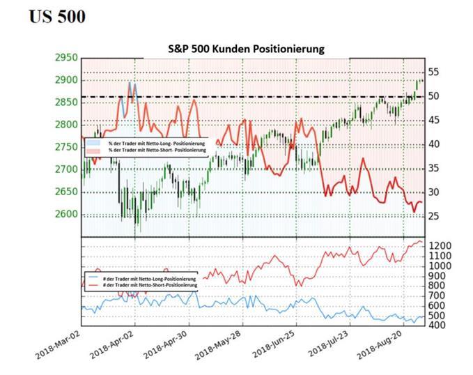 S&P 500: Das Sentiment ist in Bullenhand
