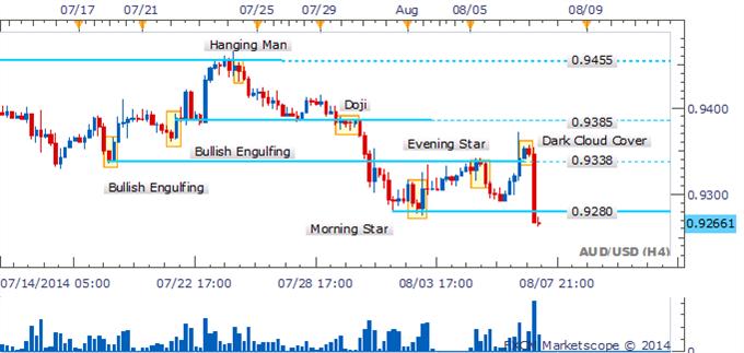 AUD/USD se precipita hacia un rango inferior con ausencia de señales positivas