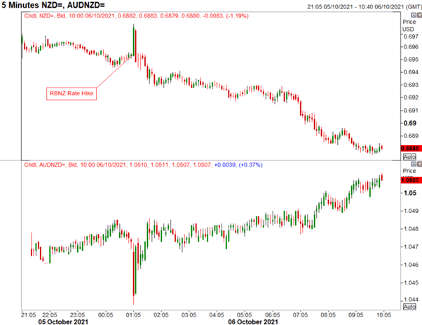 GBP/USD At Risk of Being a Victim to BoE Rate Bets, Why is NZD Weak After RBNZ Hike?