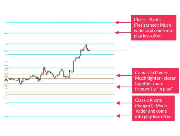 Camarilla pivot vs classic pivot