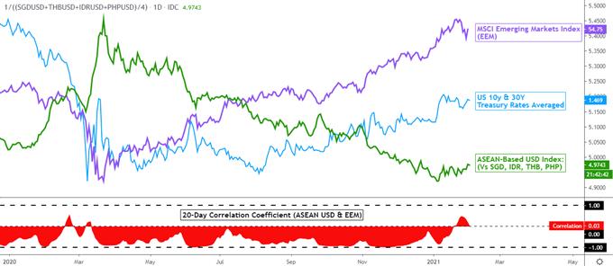 US Dollar Forecast: USD/SGD, USD/THB, USD/IDR Holding Despite Stock Volatility