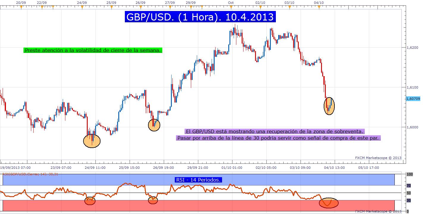 RSI y el par GBP/USD