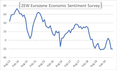 ZEW Eurozone Economic Sentiment Survey Chart