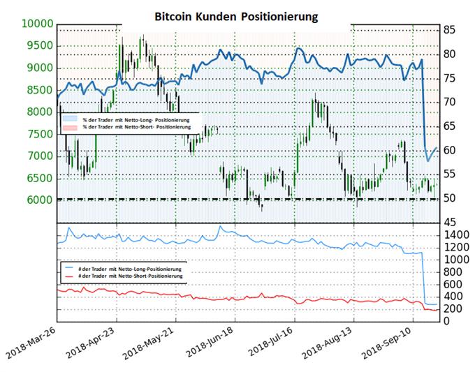 Bitcoin: Long-To-Short-Ratio fällt deutlich