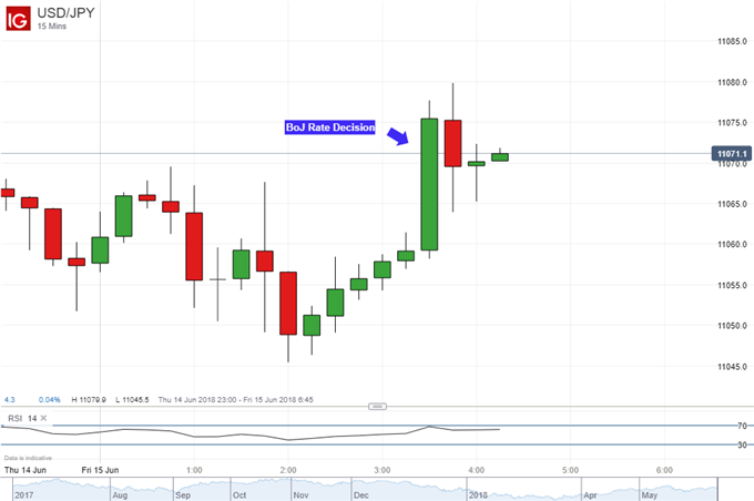 USD/JPY: Bank of Japan Reaction