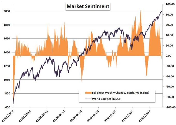 Fundamental Trading: Will Yellen, Draghi, Carney and Kuroda Turn the Boat?