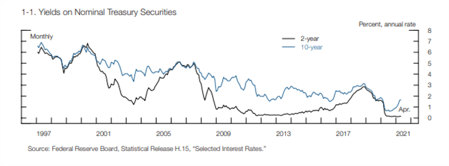 Federal Reserve Hints at Potential Declines in Asset Prices, Calls for Hedge Fund Transparency