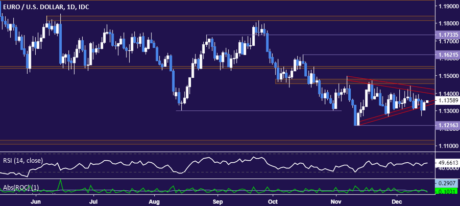 Eurusd Technical Analysis Chart Breakdown Exposes November Low