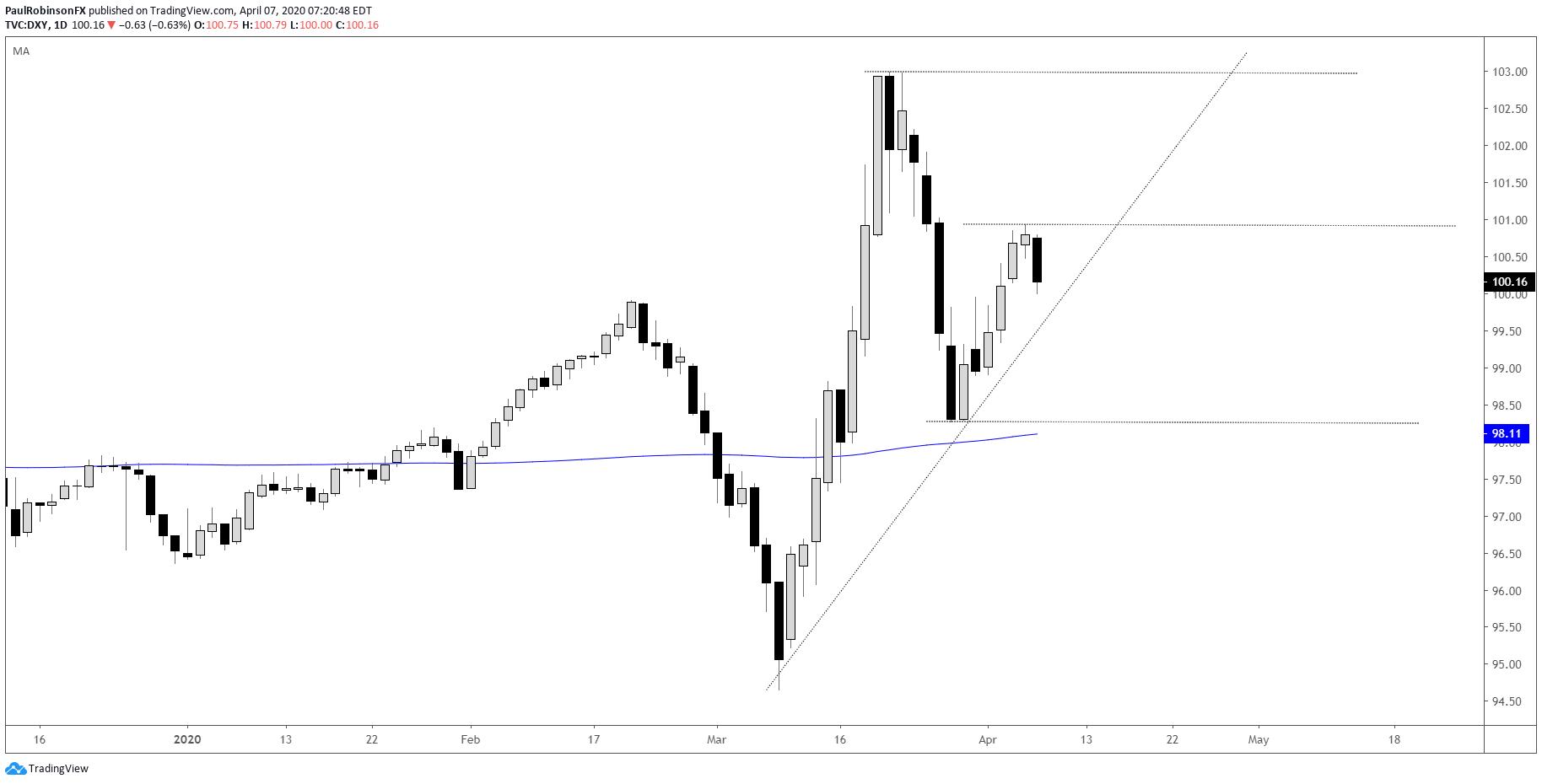 US Dollar Index Chart - Live Forex Chart