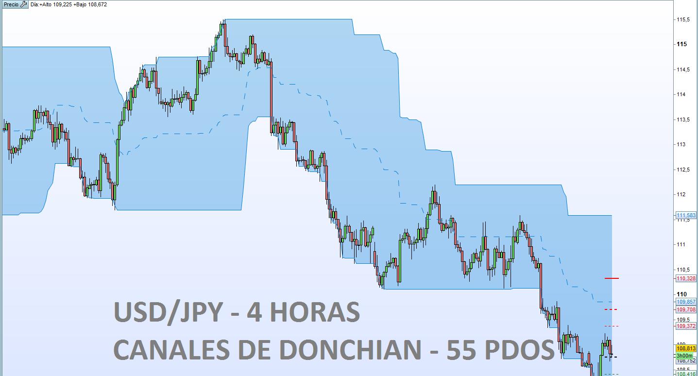 ¿Seguirán las ventas de USD/JPY?