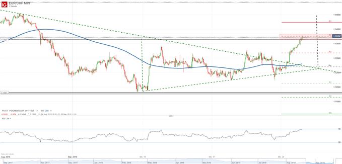 Euro bricht aus Dreieck aus auf Stundenbasis 25.09.2018