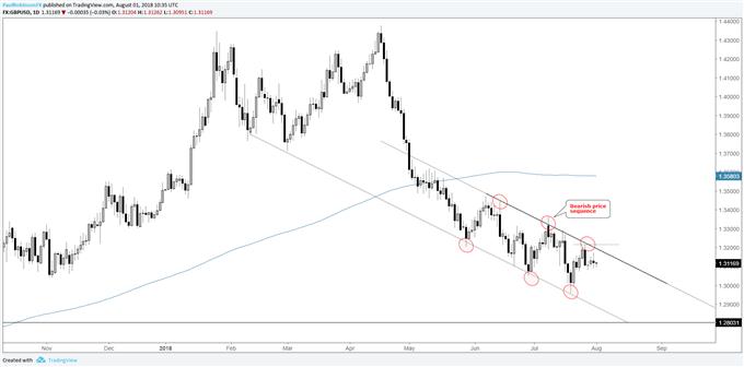 GBP/USD daily chart (bearish channel)