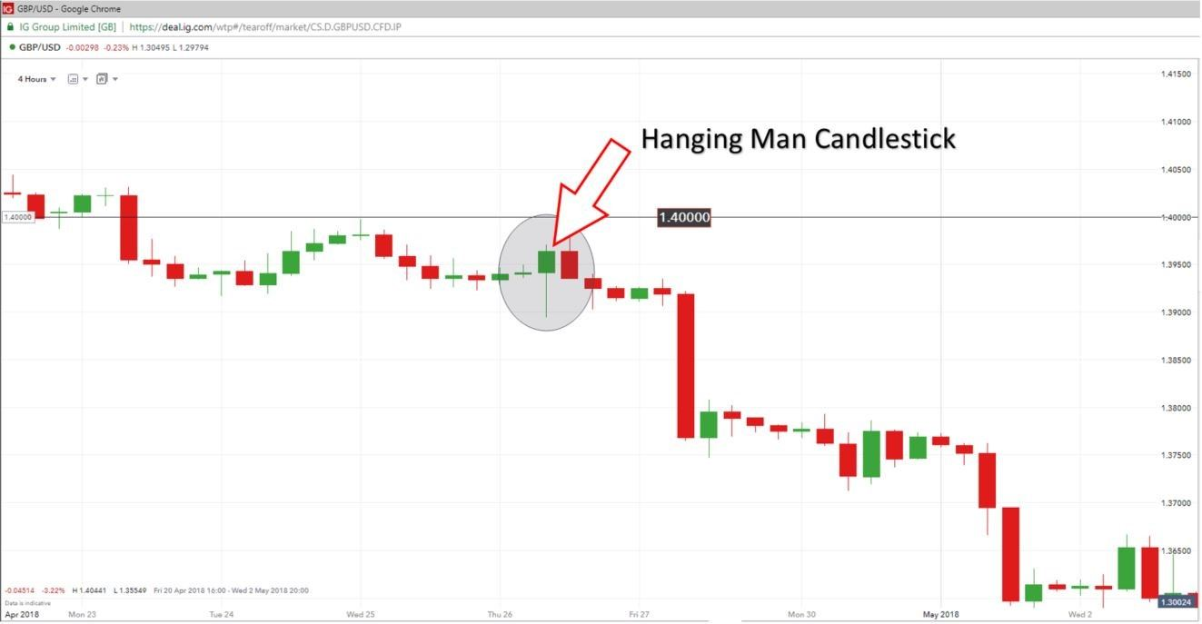 GBP USD 4 HOURHANGING MAN CANDLE