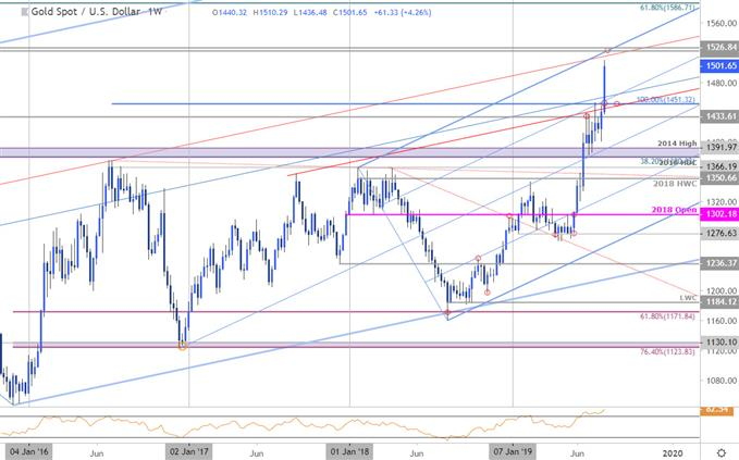 Gold Price Chart - XAU/USD Weekly - GLD Technical Forecast