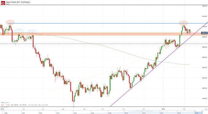 El precio del oro se estanca en un nivel de soporte clave y podría retomar el sendero alcista