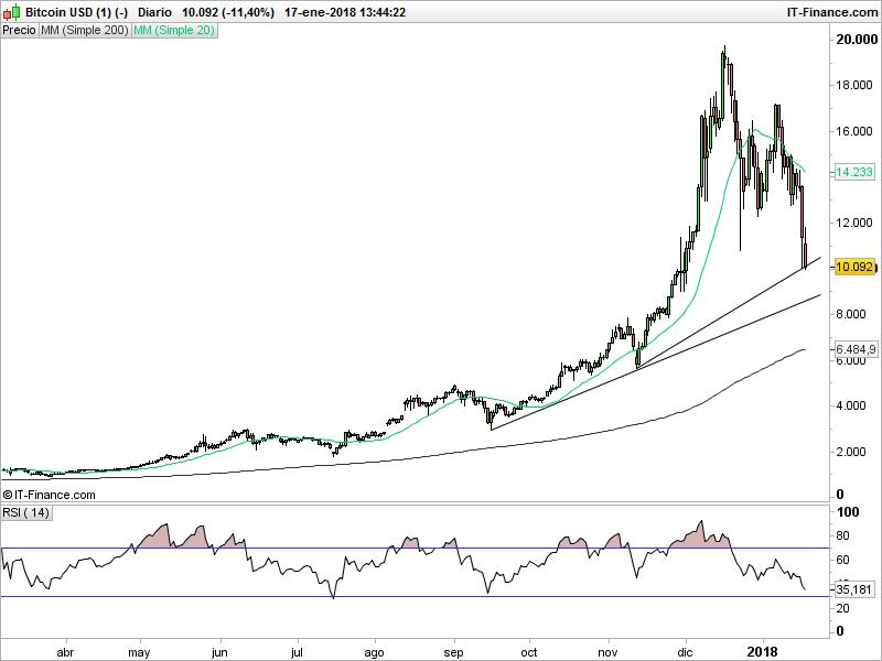 ¿Se aproxima el fin de la era Bitcoin?