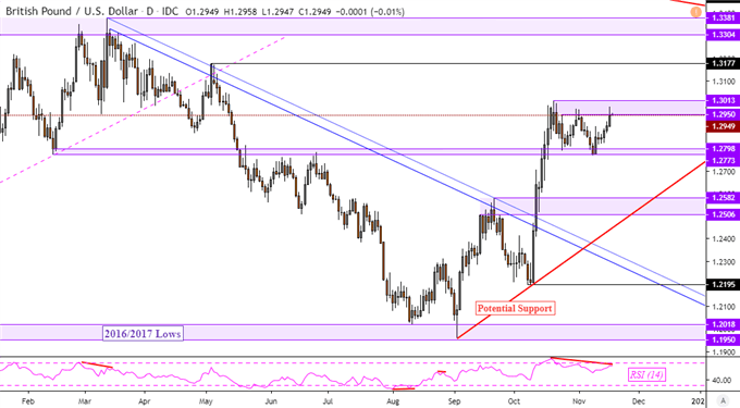 GBP/USD Rate May Rise as AUD/USD Price Falls on Trade Woes