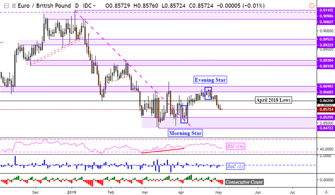 EUR/GBP Downtrend Eyed, Can Euro Resume Fall Versus British Pound?
