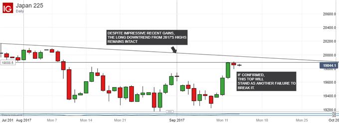 Nikkei 225 Technical Analysis: Don't Bet Farm On This Range Break