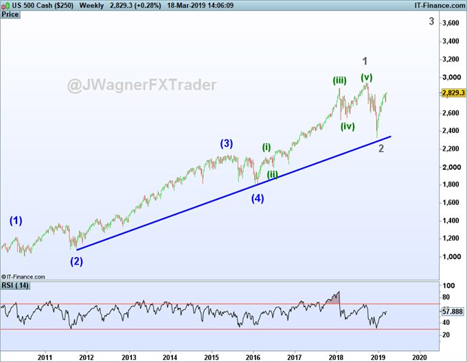 S&P 500 elliott wave chart showing an incomplete up trend to new highs.