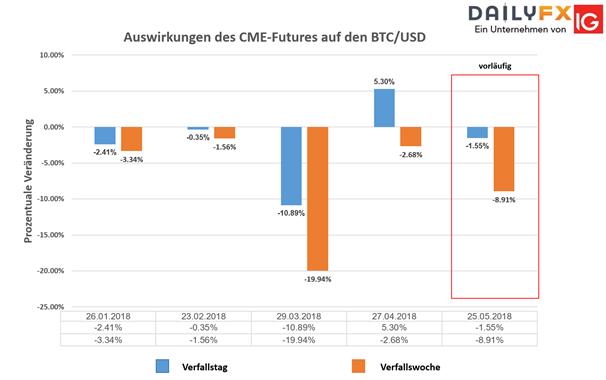 Bitcoin Kurs: Heutiger CME Future Verfall lastet schwer