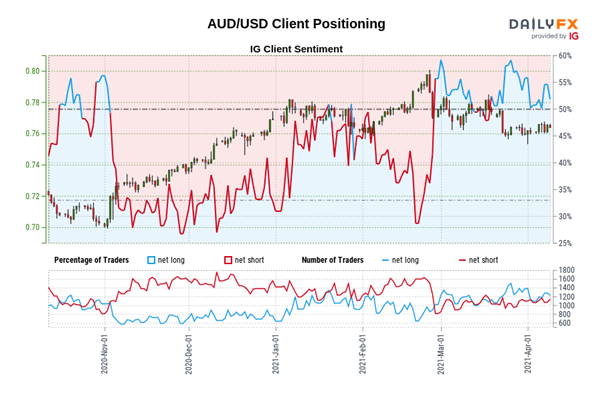 Australian Dollar Forecast: Key AUD / USD Levels to Watch Amid Breakout Alert