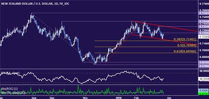 NZD/USD Technical Analysis: NZ Dollar Trend Points Downward