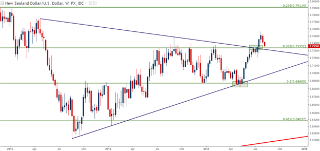 Dollar Dilemma: Kiwi, Cable in the Spotlight Ahead of RBNZ, China CPI