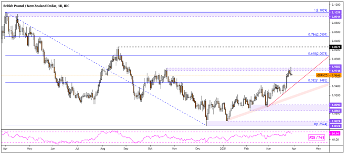 British Pound Forecast, Near-Term Warnings: GBP/USD, GBP/NZD, GBP/CAD, GBP/CHF