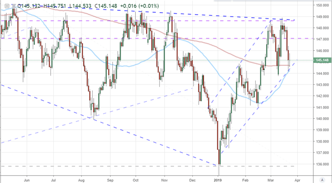 GBPJPY and 50 & 200 Day Moving Average