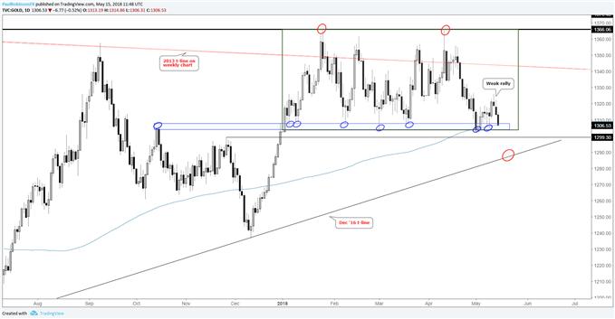 gold daily chart at risk of breaking range