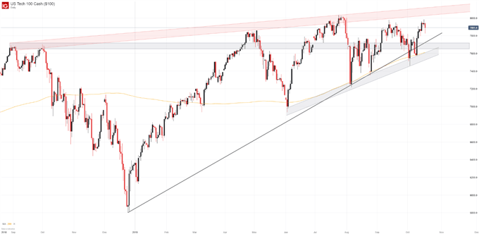 Dow Jones, Nasdaq 100 and DAX 30 Forecasts for the Week Ahead