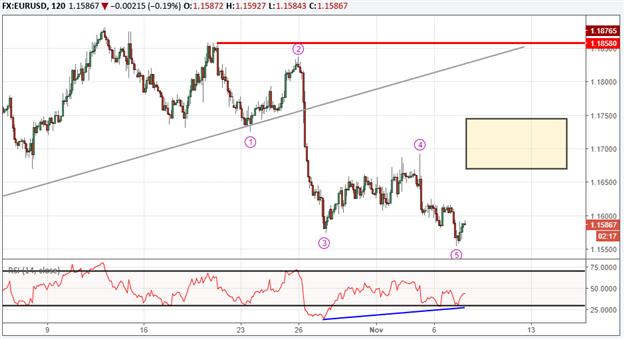 La configuration à court terme de la paire EUR/USD laisse entrevoir un rebond vers 1.17