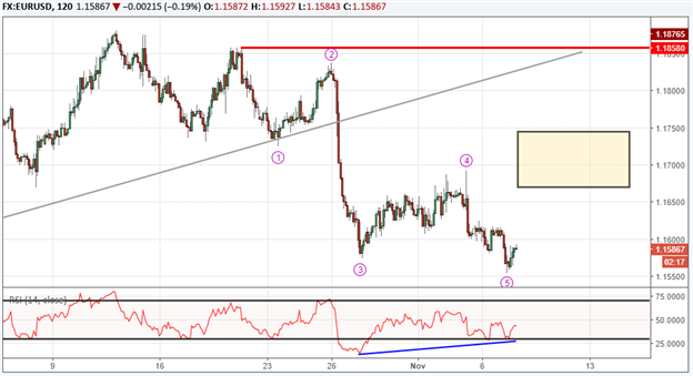Short Term EUR/USD Pattern Hints at Bounce to 1.17