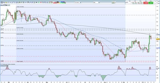 Sterling (GBP) Rally Stalls as Brexit Negotiations Intensify - Webinar