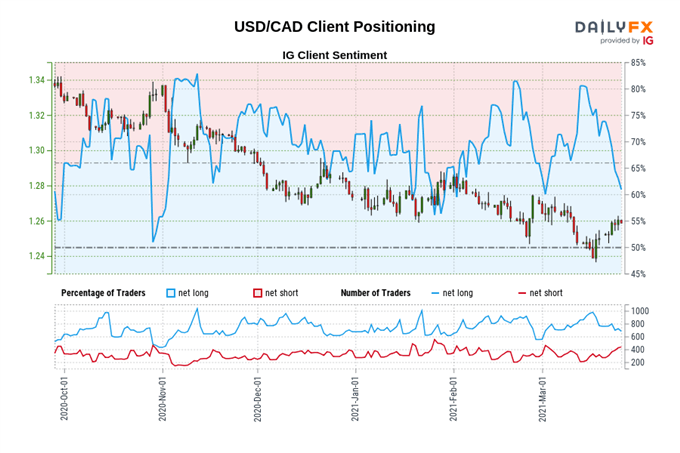 US Inflation Data to Trigger USD/CAD Downtrend?