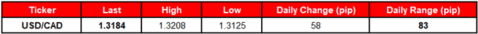 Image of daily change for usdcad rate