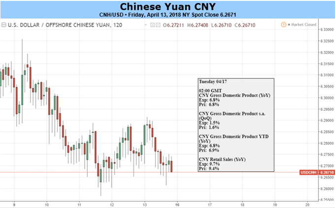 Yuan Risk Remains Elevated amid US, China Seeking Trade Allies, 1Q GDP