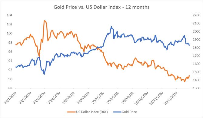 Altın Fiyatı Görünümü: XAU / USD 6 Haftanın En Düşüğünden Ribaund.  Şimdi ne olacak?