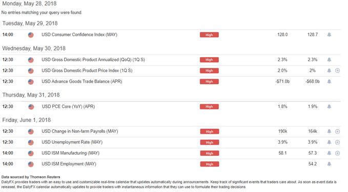 DailyFX Economic Calendar - High Impact USD Items for this Week
