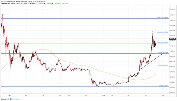 bitcoin BTCUSD price chart outlook btc